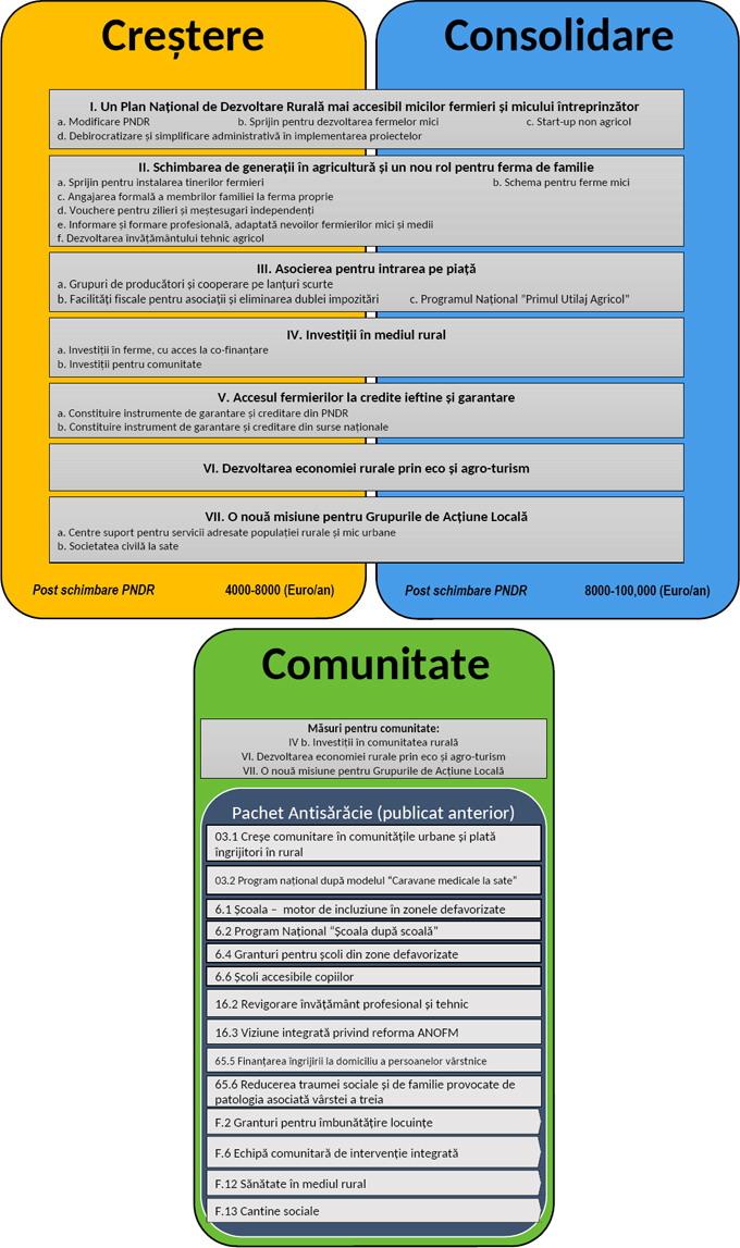 Directiile_strategice_propuse_de_pachetul_Clasa_de_Mijloc_la_Sate (1)